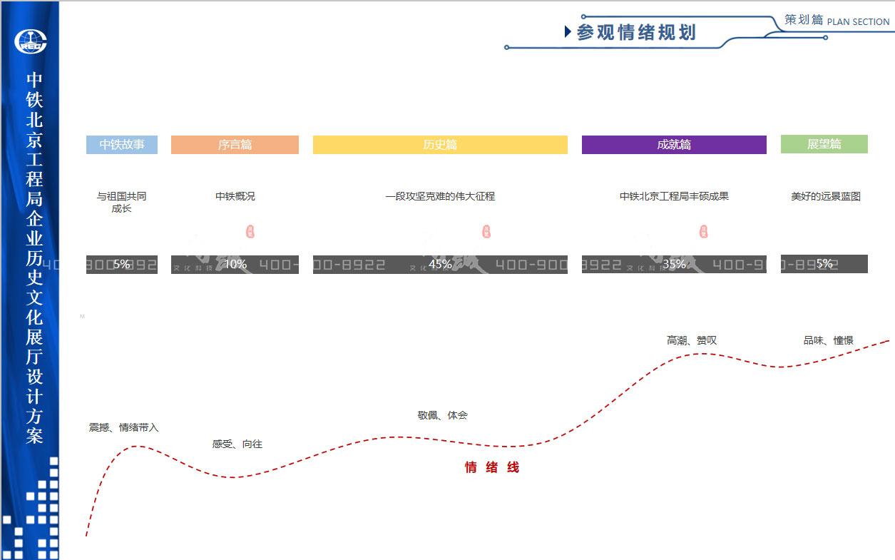 中铁北京工程局企业历史文化展厅设计
